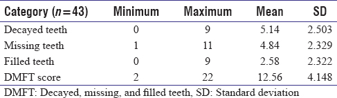 Table 1: Dentition status of the human immunodeficiency virus-positive participants