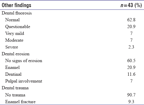 Table 5: Other findings in human immunodeficiency viruspositive participants